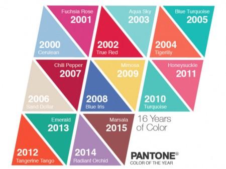۲۰۰۰-۲۰۱۵